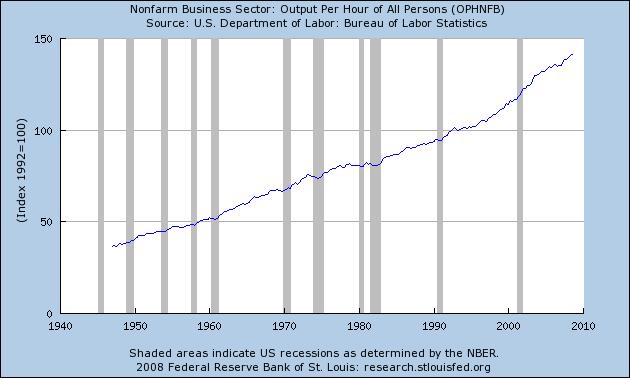 US Productivity